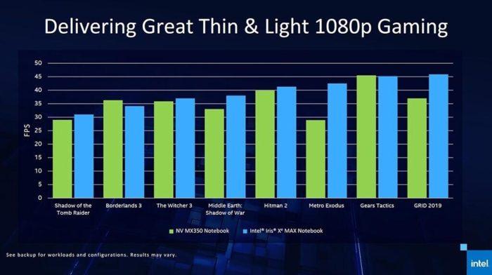 Iris Xe Max versus GeForce XM350 (imagem: divulgação/Intel)