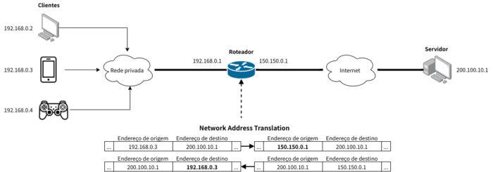 Uso do NAT em uma rede privada doméstica (Imagem: Francisco Miamoto/Wikimedia Commons)