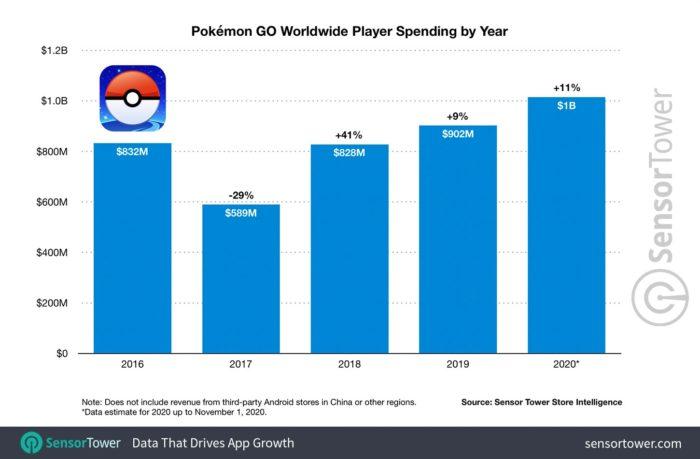 Receita de Pokémon Go (Imagem: Divulgação/Sensor Tower)