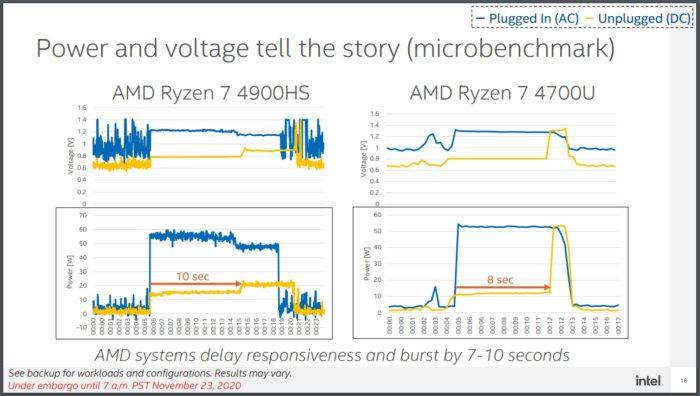"""Slide que mostra o """"atraso"""" de chips Ryzen 7 (imagem: Intel)"""