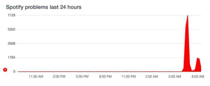 Usuários do Spotify relatam instabilidade no DownDetector (Imagem: Reprodução/Tecnoblog)