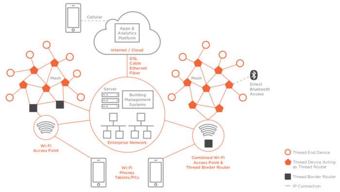 Estrutura de uma rede Thread (Imagem: Thread Group)