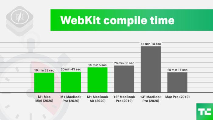 Tempo para compilar Webkit (Imagem: TechCrunch)