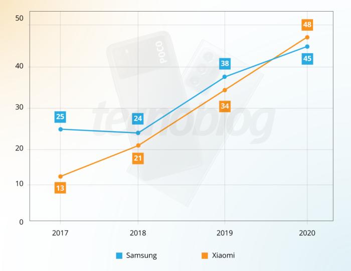 Quantidade de celulares de Xiaomi e Samsung lançados entre 2017 e 2020 (Imagem: Vitor Pádua/Tecnoblog)