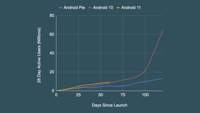 Adoção do Android 11 (Imagem: Divulgação/Google)