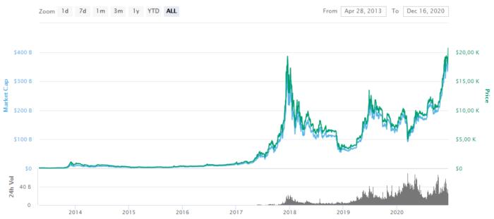 Bitcoin ultrapassa os 20 mil dólares (Imagem: Reprodução/CoinMarketCap)