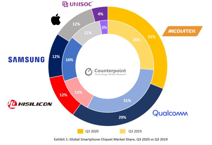 Mercado de fabricante de chips no terceiro trimestre de 2020 (Imagem: Reprodução/Counterpoint Research)