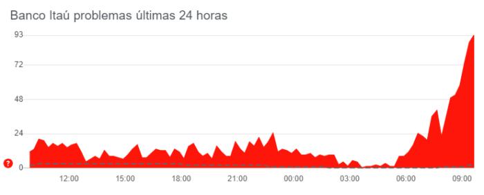 Queixas sobre app do Itaú (Imagem: Reprodução/DownDetector)
