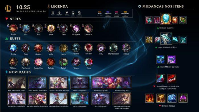 Resumo do patch 10.25 de League of Legends (Imagem: Divulgação/League of Legends)