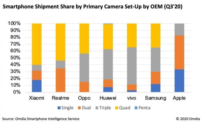 Celulares com múltiplas câmeras dominam vendas globais (Imagem: Reprodução/Omdia)