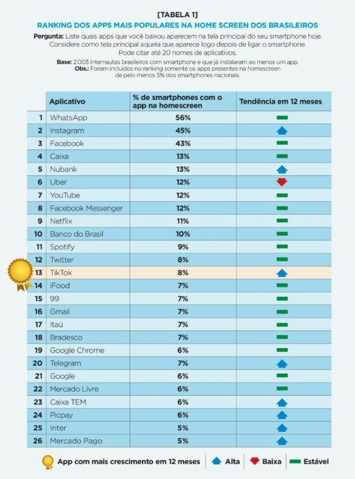ranking de apps 2020
