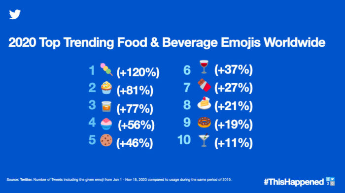 Emojis de comida em alta em 2020 (Imagem: Divulgação/Twitter)