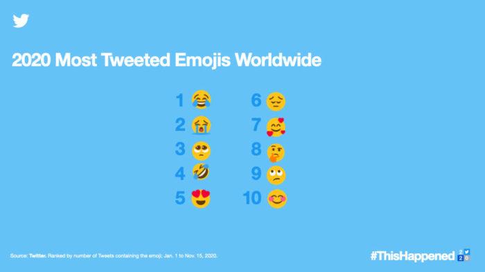 Emojis mais usados em 2020 (Imagem: Divulgação/Twitter)
