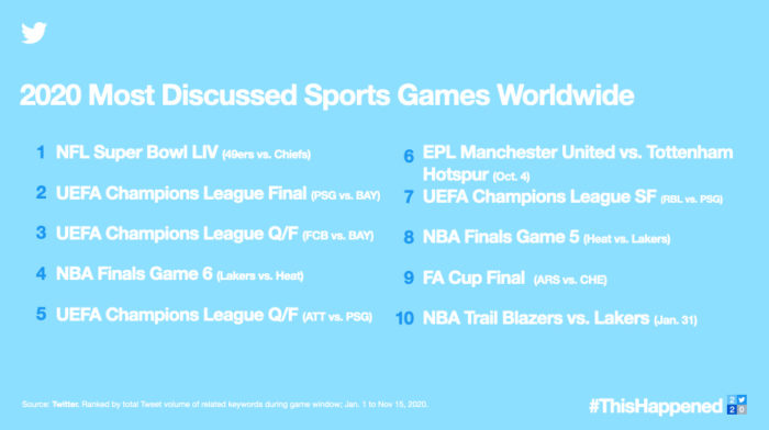 Most talked about sporting events in 2020 (Image: Disclosure / Twitter)