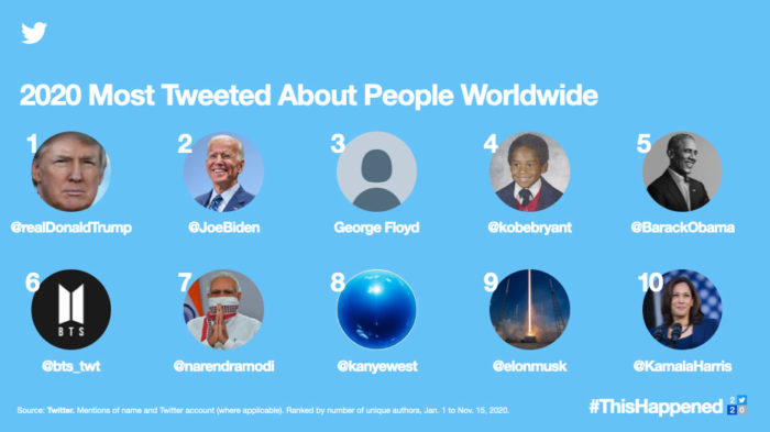 Most commented people in 2020 (Image: Disclosure / Twitter)