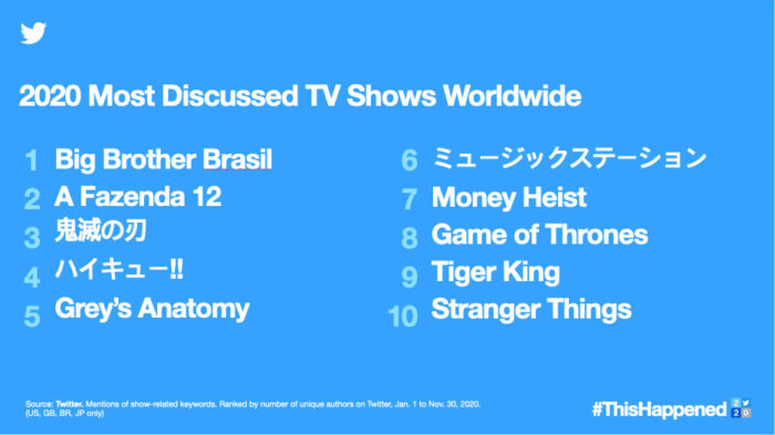 Most commented TV shows in 2020 (Image: Disclosure / Twitter)