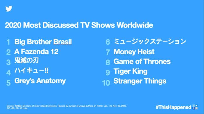 Programas de TV mais comentados em 2020 (Imagem: Divulgação/Twitter)