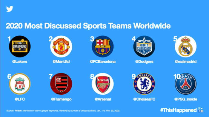 Most commented teams in 2020 (Image: Disclosure / Twitter)
