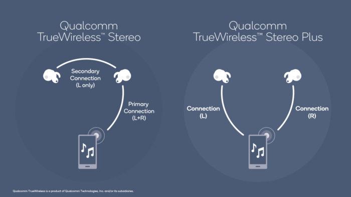 Diferença entre True Wireless Stereo (TWS) e True Wireless Stereo Plus (TWS+) / Imagem: Divulgação/Qualcomm)