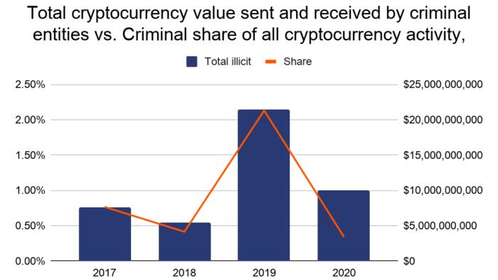 Volume movimentado em criptomoedas por entidades criminosas (imagem: Reprodução/Chainalysis)