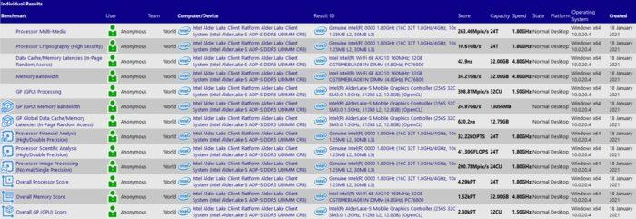 Registros do Alder Lake-S no SiSoftware Sandra (imagem: site/SiSoftware)