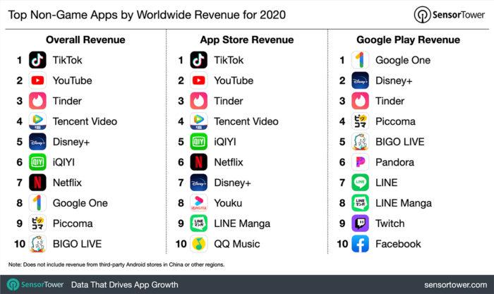 Apps que mais ganharam dinheiro em 2020 (Imagem: Reprodução/Sensor Tower)