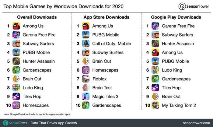 Games mais baixados em 2020 (Imagem: Reprodução/Sensor Tower)