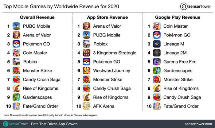 Games que mais ganharam dinheiro em 2020 (Imagem: Reprodução/Sensor Tower)