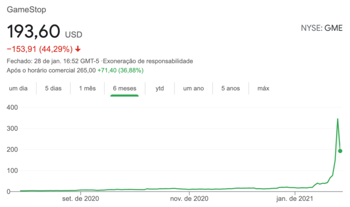 The ups and downs of GameStop's action over the past six months (Image: Playback / Google)