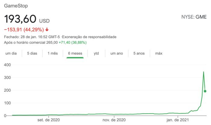 Os altos e baixos da ação da GameStop nos últimos seis meses (Imagem: Reprodução / Google)