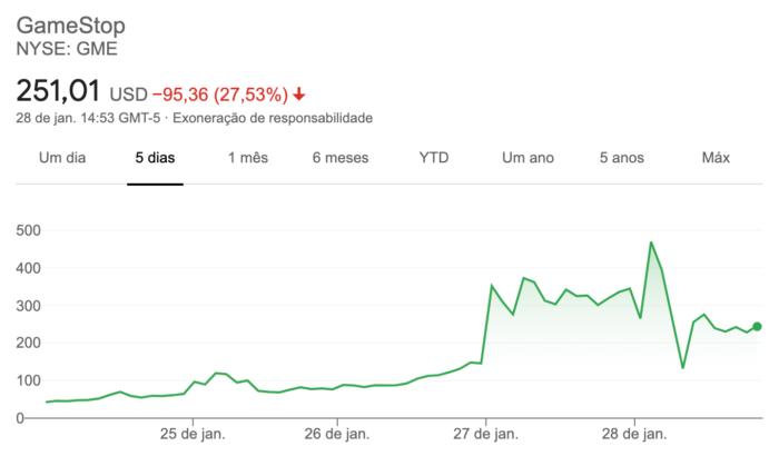 Os altos e baixos da ação da GameStop (Imagem: Reprodução / Google)