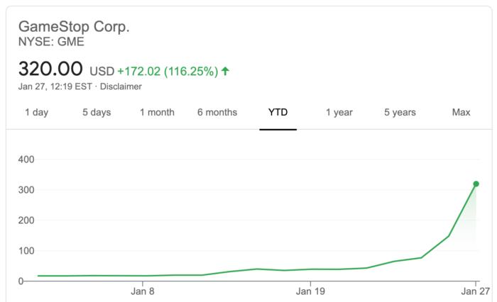 GameStop shares soared (Image: Playback / Google)
