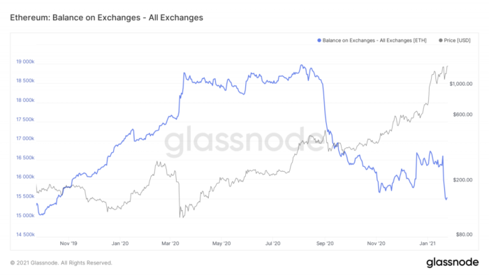 Volume de ether nas exchanges por preço da criptomoeda (imagem: Reprodução/Glassnode)