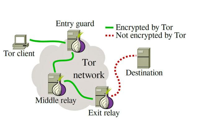 Diagrama de funcionamento do Tor (Imagem: Fossbytes)
