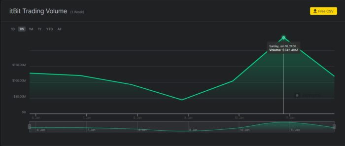 Volume movimentado em uma semana pela itBit (imagem: reprodução/Nomics)