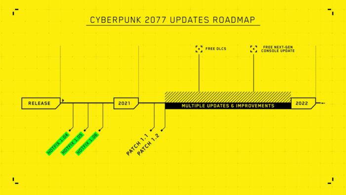 Atualizações aguardadas em Cyberpunk 2077 (Imagem: Divulgação/CDPR)
