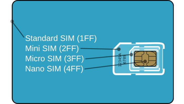 Comparação entre as quatro gerações do cartão SIM (Imagem: Justin Ormont/Wikimedia Commons)