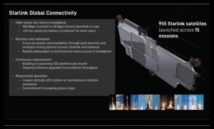 Slide da SpaceX sobre a rede Starlink (imagem: Twitter/Michael Sheetz)