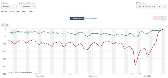 Telegram no ranking da App Store dos EUA, em vermelho; e do Brasil, em verde (Imagem: Reprodução/App Annie)