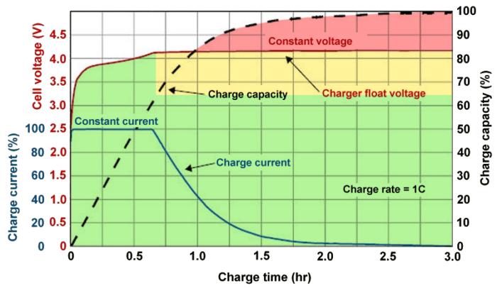 Gráfico mostra níveis de tensão durante carregamento da bateria