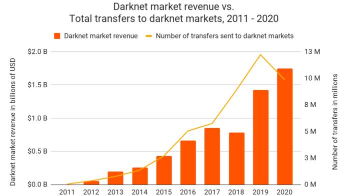 Gráfico de arrecadação em dólares em criptomoedas através de mercados na dark web (Imagem: reprodução/Chainalysis)