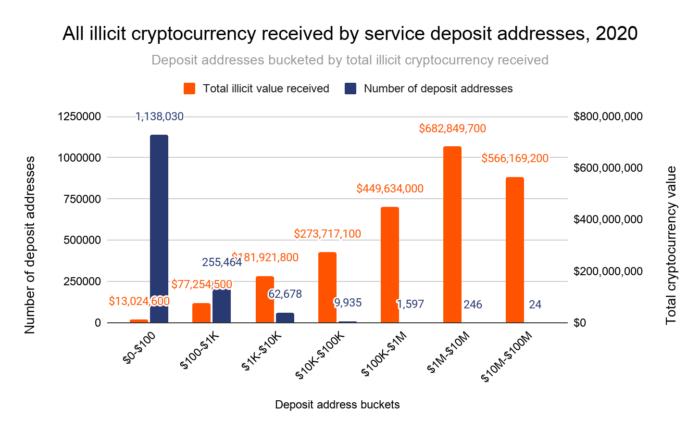 Quantia lavada através de criptomoedas pelo número de endereços usados (Imagem: Reprodução/Chainalysis)