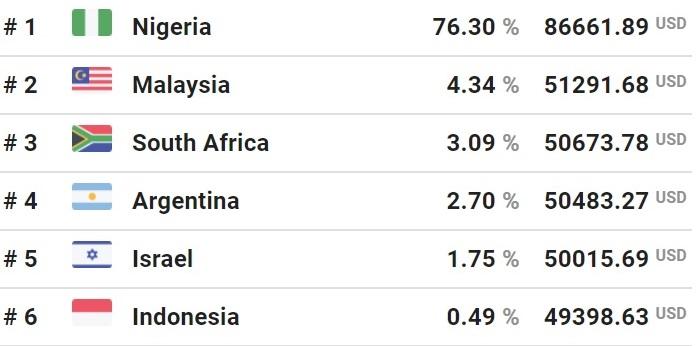Ranking de preços do bitcoin ao redor do mundo (Imagem: Reprodução/Bitcoin Price Map)