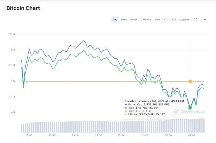 Bitcoin loses more than $ 100 billion in market value (Image: Reproduction / CoinMarketCap)