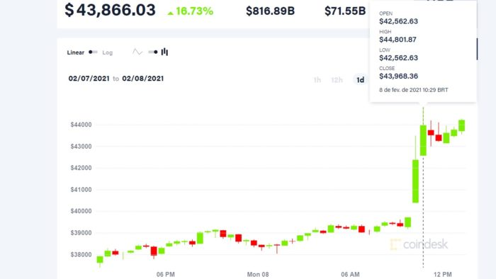 Bitcoin exceeds $ 44,000 and breaks new record (Image: Reproduction / CoinDesk)