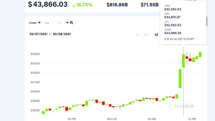 Bitcoin ultrapassa os US$ 44 mil e bate novo recorde (Imagem: Reprodução/CoinDesk)