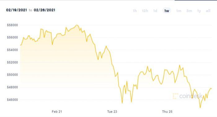Variação de preço do bitcoin ao longo desta semana (Imagem: Reprodução/CoinDesk)