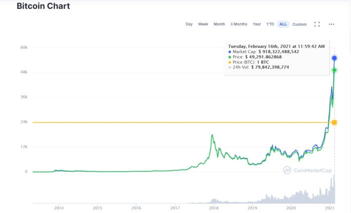 Valor de mercado do bitcoin atinge máximo histórico (Imagem: Reprodução/CoinMarketCap)