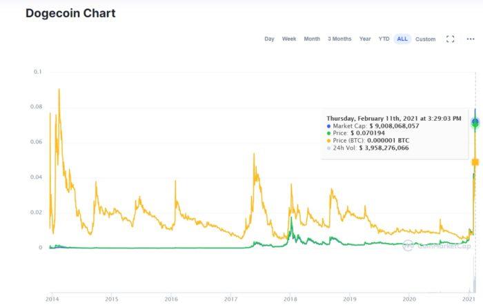 Capitalização histórica do dogecoin em dólares (Imagem: Reprodução/CoinMarketCap)