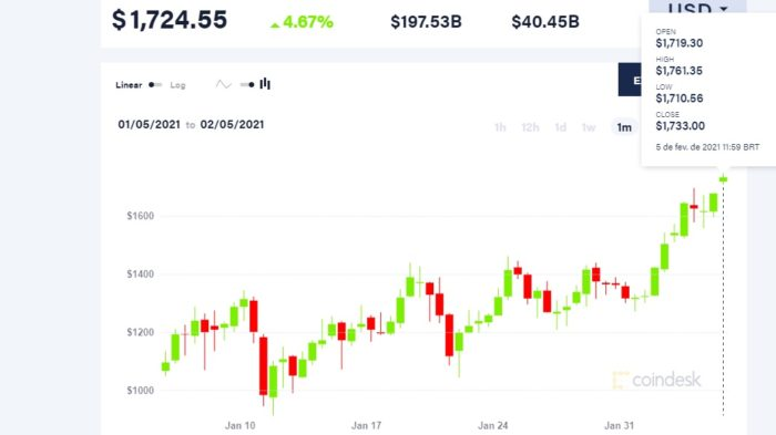 CoinDesk Ether price index in the last 30 days Image: reproduction)